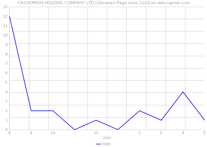 CACHORROS HOLDING COMPANY LTD (Gibraltar) Page visits 2020