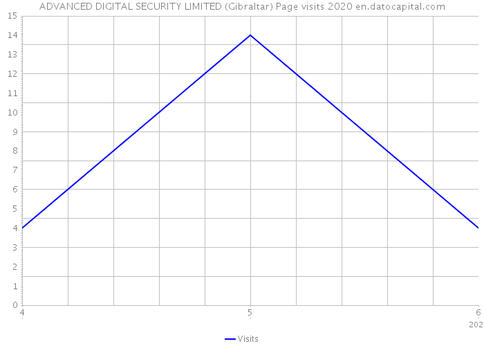 ADVANCED DIGITAL SECURITY LIMITED (Gibraltar) Page visits 2020