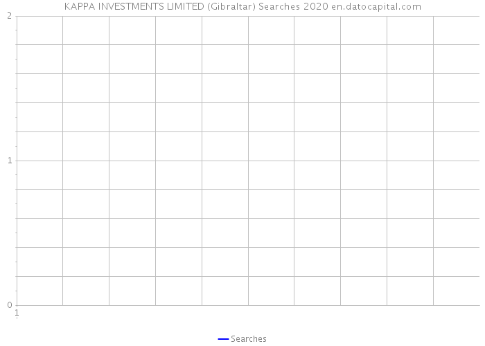 Kappa investments limited dbphoenix forex cargo