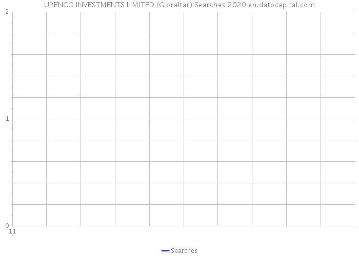 Urenco investments are i bonds good investment
