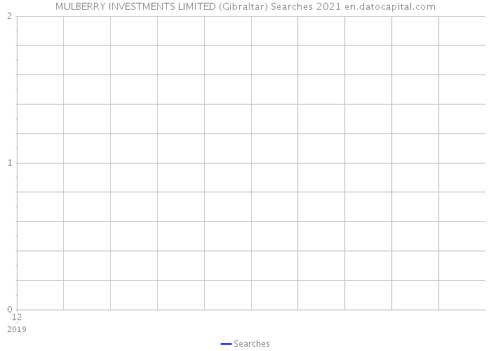 MULBERRY INVESTMENTS LIMITED (Gibraltar) Searches 2021