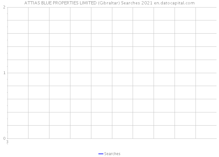 ATTIAS BLUE PROPERTIES LIMITED (Gibraltar) Searches 2021