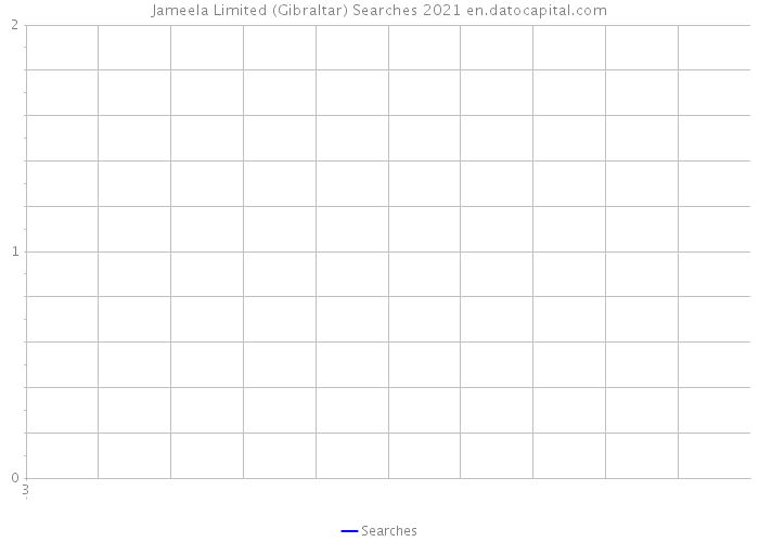 Jameela Limited (Gibraltar) Searches 2021