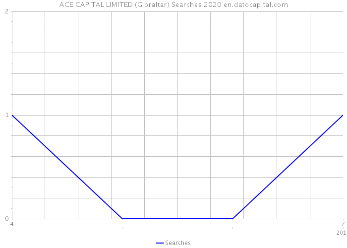 ACE CAPITAL LIMITED (Gibraltar) Searches 2020