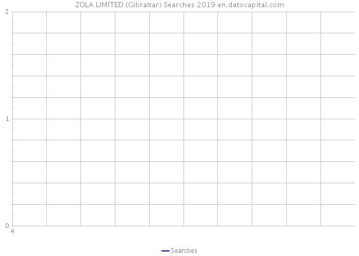 ZOLA LIMITED (Gibraltar) Searches 2019