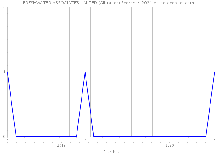 FRESHWATER ASSOCIATES LIMITED (Gibraltar) Searches 2021