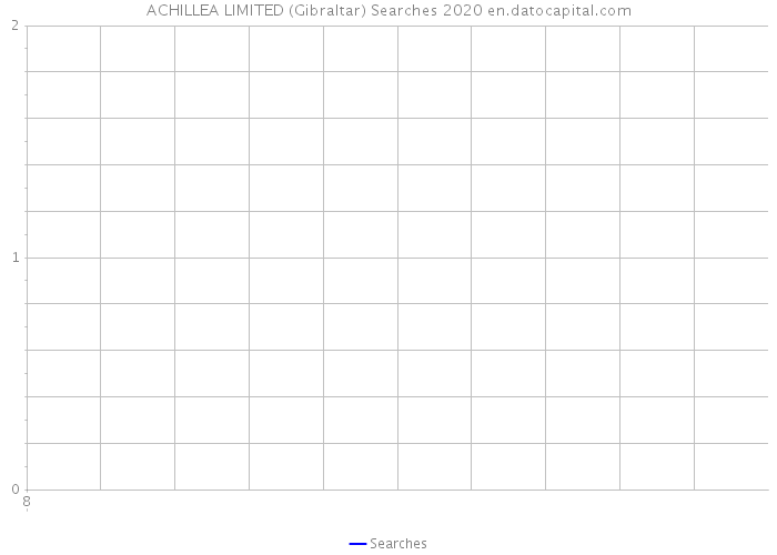 ACHILLEA LIMITED (Gibraltar) Searches 2020