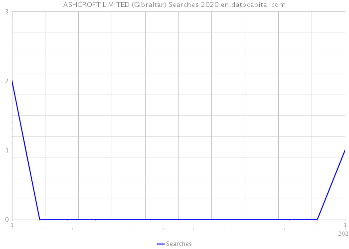 ASHCROFT LIMITED (Gibraltar) Searches 2020