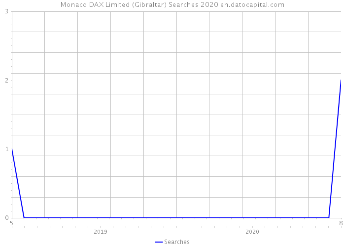 Monaco DAX Limited (Gibraltar) Searches 2020