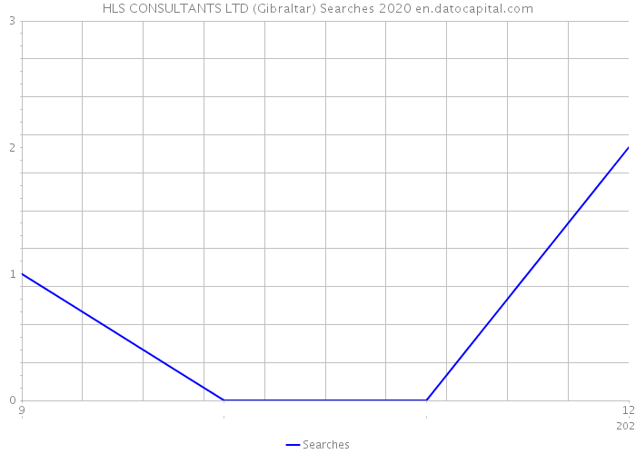 HLS CONSULTANTS LTD (Gibraltar) Searches 2020