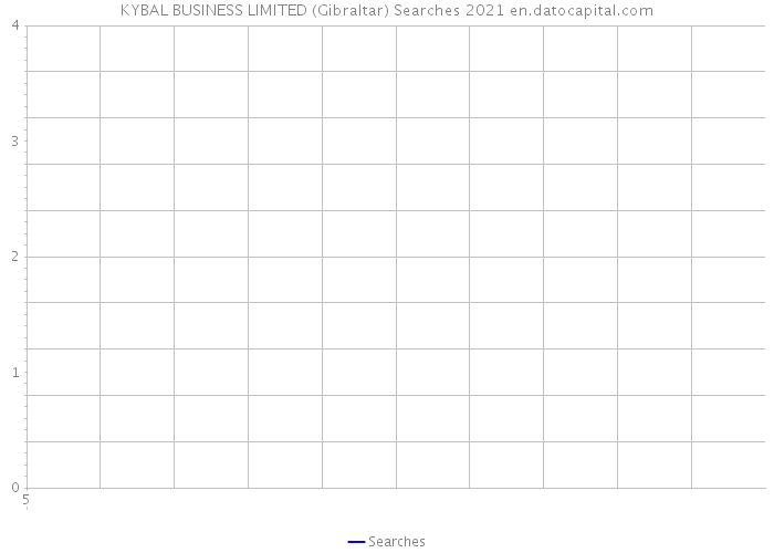 KYBAL BUSINESS LIMITED (Gibraltar) Searches 2021