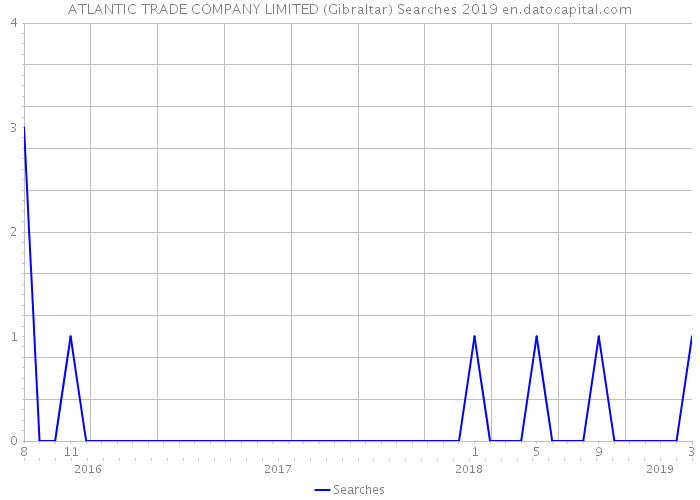 ATLANTIC TRADE COMPANY LIMITED (Gibraltar) Searches 2019