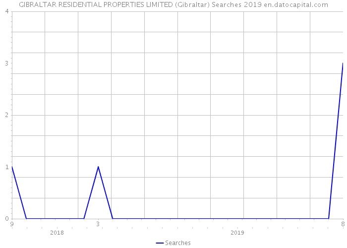 GIBRALTAR RESIDENTIAL PROPERTIES LIMITED (Gibraltar) Searches 2019