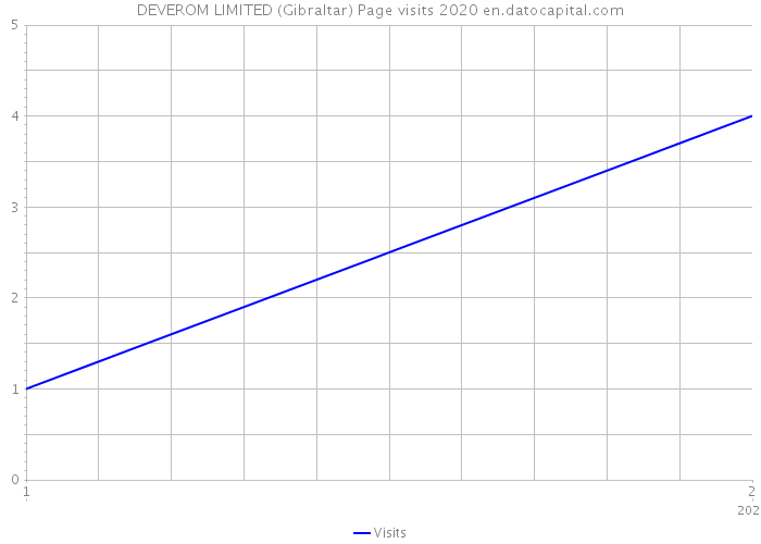 DEVEROM LIMITED (Gibraltar) Page visits 2020