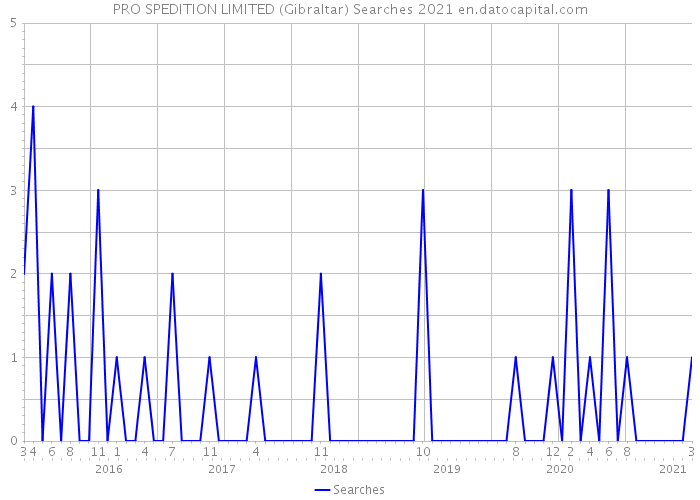 PRO SPEDITION LIMITED (Gibraltar) Searches 2021
