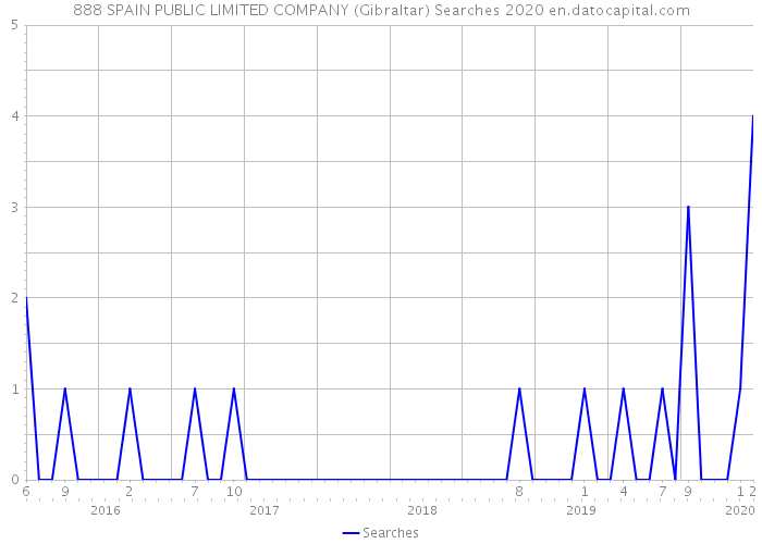 888 SPAIN PUBLIC LIMITED COMPANY (Gibraltar) Searches 2020