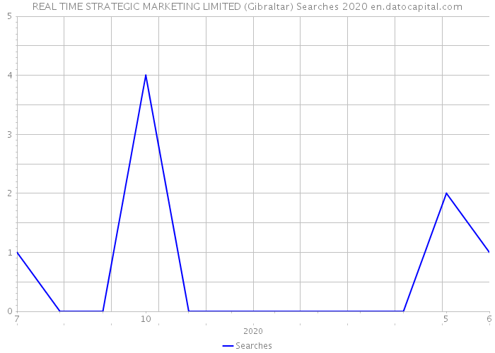 REAL TIME STRATEGIC MARKETING LIMITED (Gibraltar) Searches 2020
