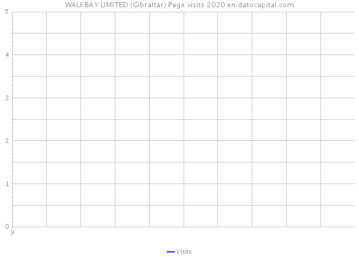 WALKBAY LIMITED (Gibraltar) Page visits 2020