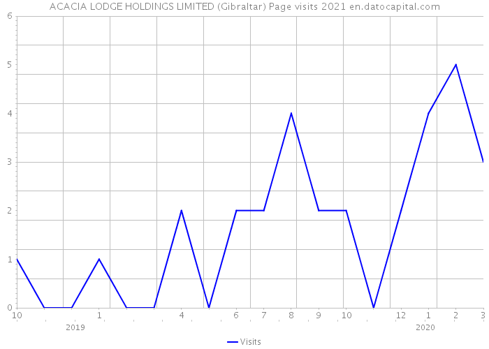 ACACIA LODGE HOLDINGS LIMITED (Gibraltar) Page visits 2021