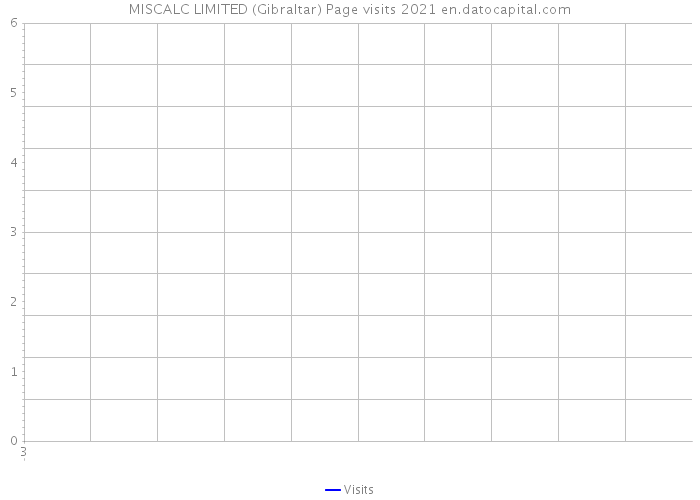 MISCALC LIMITED (Gibraltar) Page visits 2021