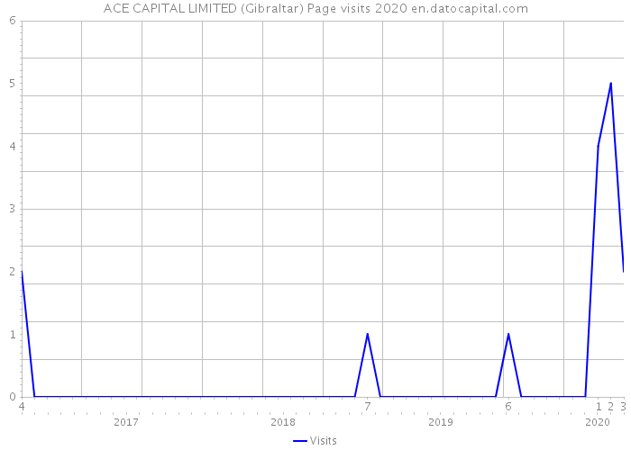ACE CAPITAL LIMITED (Gibraltar) Page visits 2020