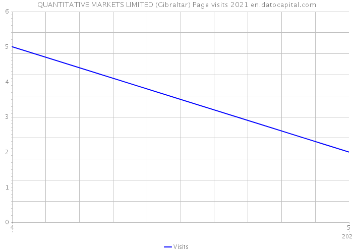 QUANTITATIVE MARKETS LIMITED (Gibraltar) Page visits 2021