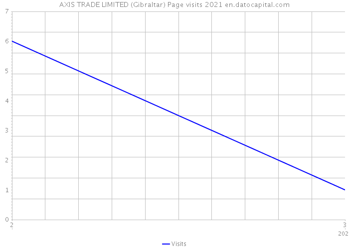 AXIS TRADE LIMITED (Gibraltar) Page visits 2021