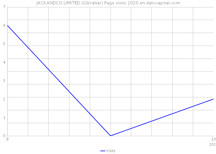 JACKANDCO LIMITED (Gibraltar) Page visits 2020