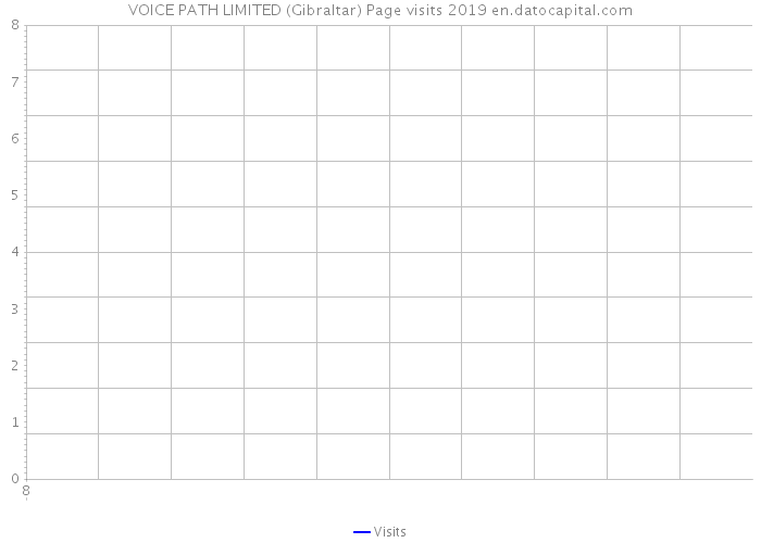 VOICE PATH LIMITED (Gibraltar) Page visits 2019